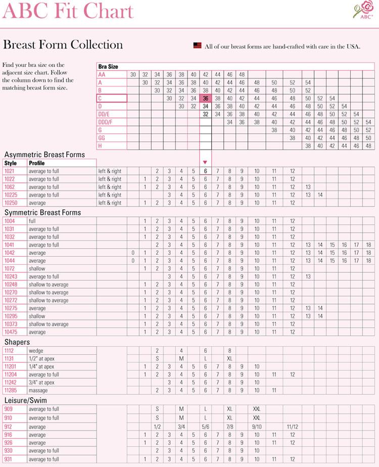 Abc Charts